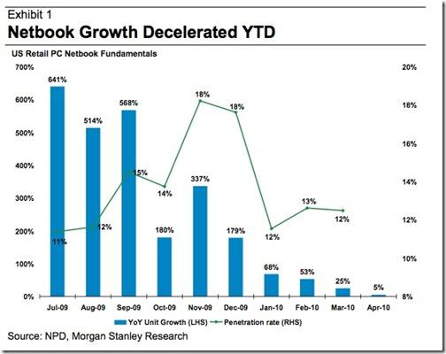 netbooks sales